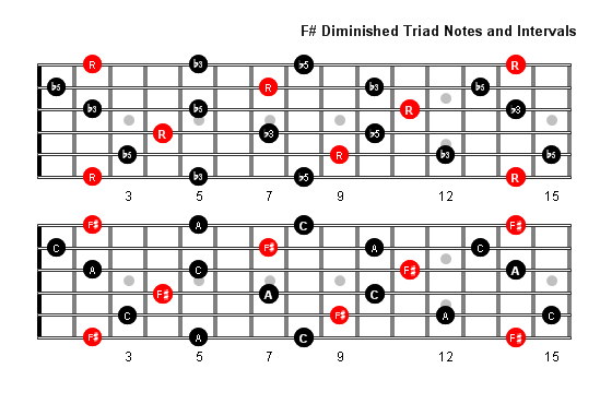 F Sharp Diminished Arpeggio notes full fretboard