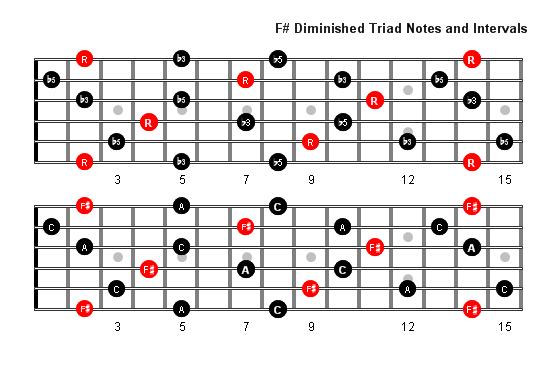 F Dim Chord Choice Image Chord Guitar Finger Position