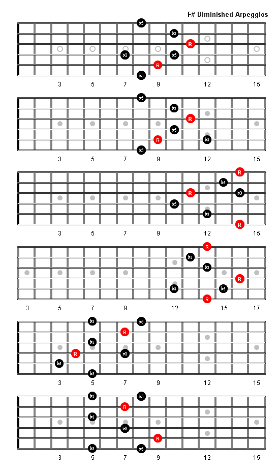 F Sharp Diminished Arpeggio Patterns & Fretboard Diagrams For Guitar