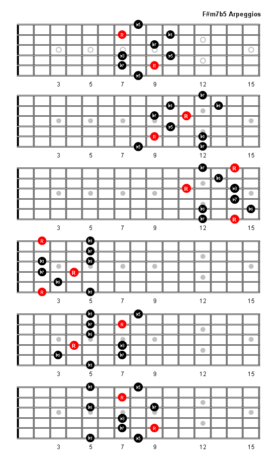 F#m7b5 Arpeggio Patterns & Fretboard Diagrams For Guitar