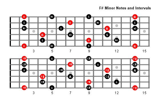 F Sharp Minor Arpeggio Patterns Fretboard Diagrams For Guitar
