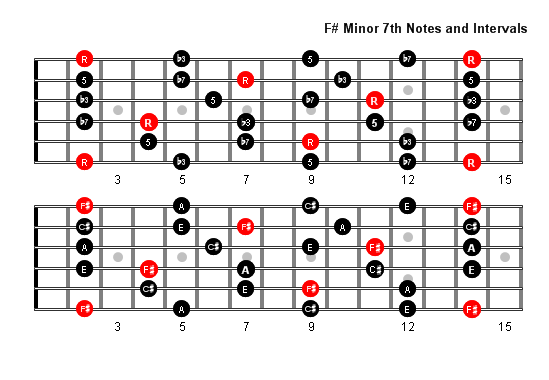 F Sharp Minor 7 Arpeggio Patterns & Fretboard Diagrams For Guitar