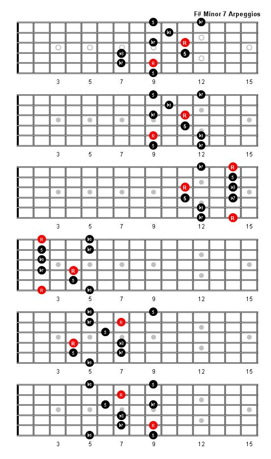 F Sharp Minor 7 Arpeggio  G Minor 7 Chord Guitar