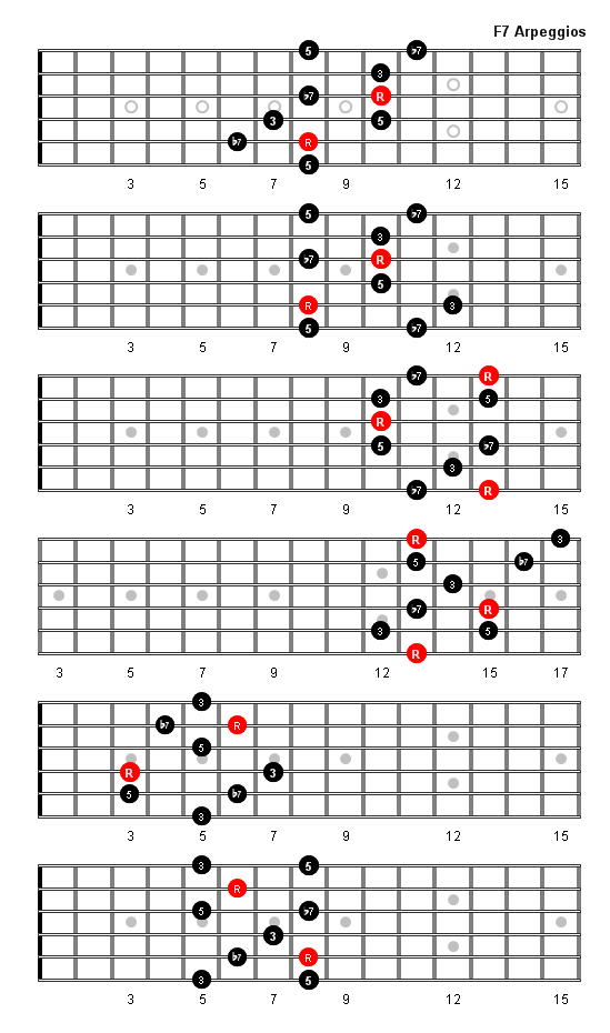 F7 Arpeggio Patterns and Fretboard Diagrams For Guitar