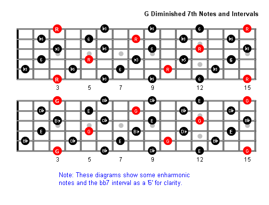 G Diminished 7th Arpeggio Patterns - Guitar Fretboard Diagrams