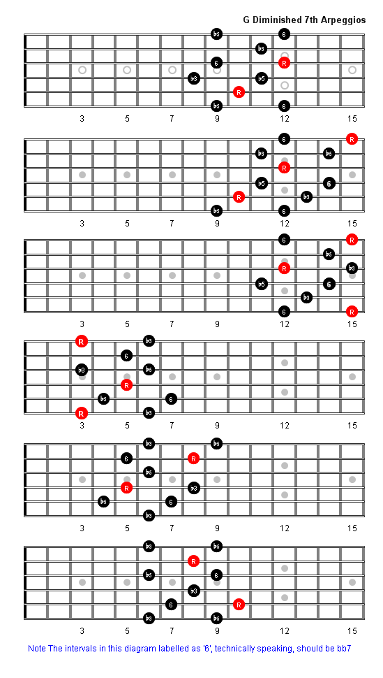 G Diminished Guitar Chord