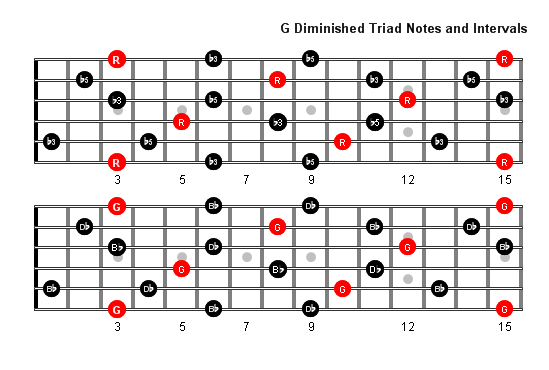 In the common practice period the diminished triad is considered dissonant or unstable because the dissonant diminished fifth symmetrically divides the octave