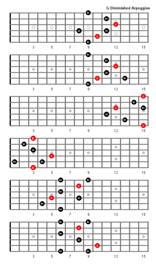 G Diminished Arpeggio Patterns And Fretboard Diagrams For Guitar