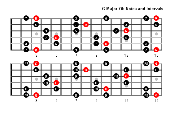 Major 7th chords guitar