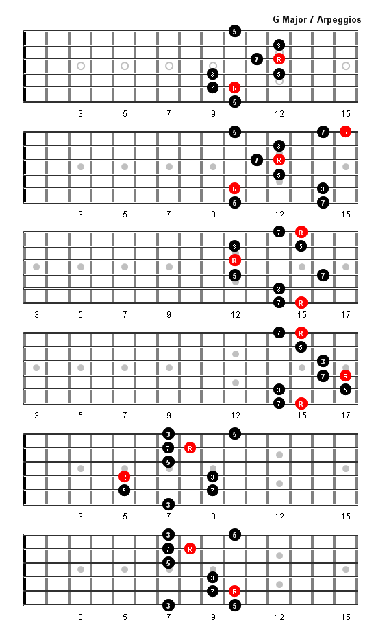 G Major 7 Arpeggio Patterns And Fretboard Diagrams For Guitar