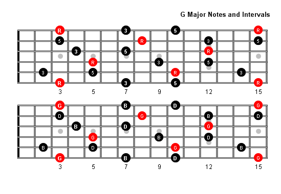 G Major Arpeggio Patterns And Fretboard Diagrams For Guitar