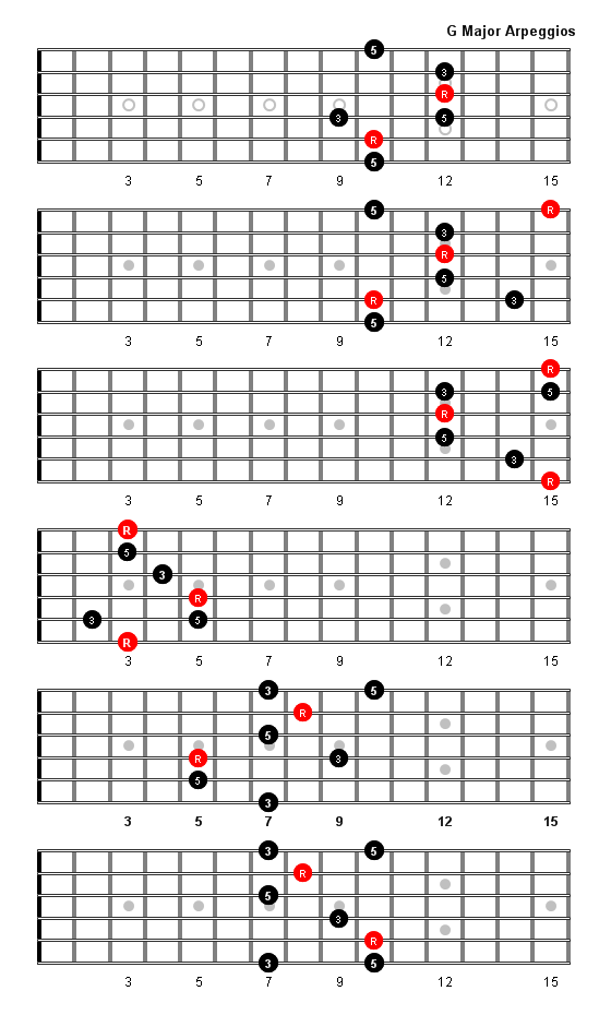 Intro to ChordTone Soloing