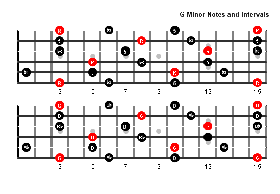 D Diminished Triad G Minor Arpeggio Patte...