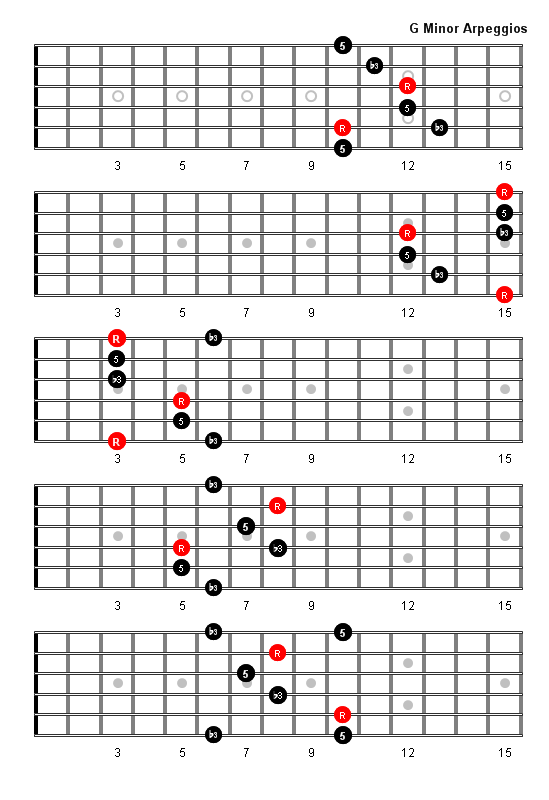 G Minor Arpeggio Patterns and Fretboard Diagrams For Guitar