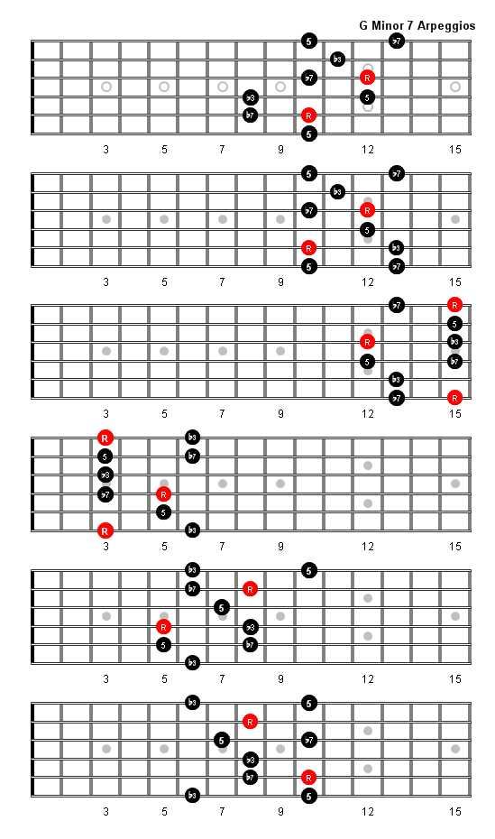 G Minor 7 Arpeggio Patterns And Fretboard Diagrams For Guitar