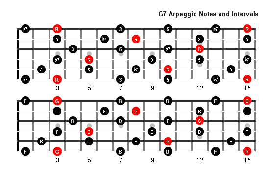 G7 Arpeggio Patterns And Fretboard Diagrams For Guitar