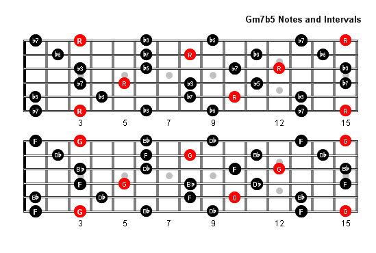 gm7b5 arpeggio patterns and fretboard diagrams for guitar