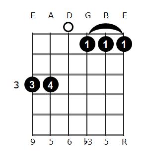 Fm6 Guitar Chord